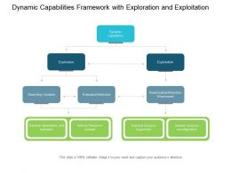 Dynamic Capabilities Framework With Exploration And Exploitation
