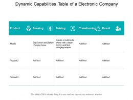 Dynamic Capabilities Table Of A Electronic Company