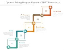 Dynamic Pricing Diagram Example Of Ppt Presentation