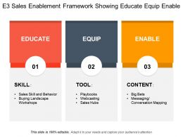 E3 Sales Enablement Framework Showing Educate Equip Enable