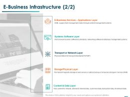 E Business Infrastructure Content Ppt Powerpoint Presentation Professional Background