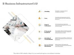 E Business Infrastructure Costs Online Trade Management Ppt Sample