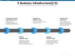 E Business Infrastructure Software Layer Ppt Powerpoint Presentation Pictures Maker