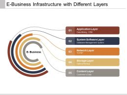 E Business Infrastructure With Different Layers