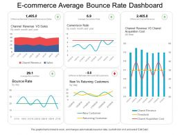 E Commerce Average Bounce Rate Dashboard