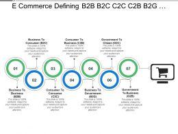 E Commerce Defining B2b B2c C2c C2b B2g G2c G2b