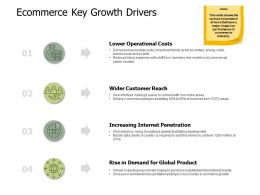 E Commerce Key Growth Drivers Ppt Powerpoint Presentation File Introduction