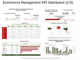 E Commerce Management KPI Dashboard Product Ppt Formats