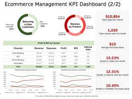 E Commerce Management KPI Dashboard Revenue Ppt Graphics