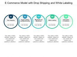 E Commerce Model With Drop Shipping And White Labeling