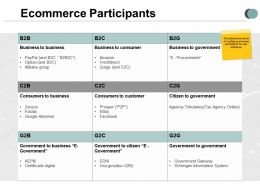E Commerce Participants Business Ppt Powerpoint Presentation Infographics Summary