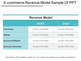 E Commerce Revenue Model Sample Of Ppt