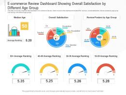 E Commerce Review Dashboard Showing Overall Satisfaction By Different Age Group Powerpoint Template