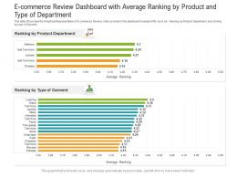 E Commerce Review Dashboard With Average Ranking By Product And Type Of Department Powerpoint Template