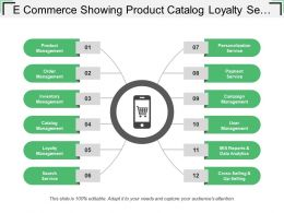 E Commerce Showing Product Catalog Loyalty Search Services Payment Services