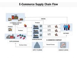E Commerce Supply Chain Flow
