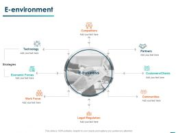 E Environment Communities Ppt Powerpoint Presentation Summary Ideas