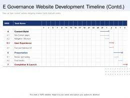 E Governance Website Development Timeline Completion Ppt Graphics Template