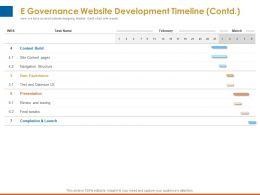 E Governance Website Development Timeline Contd Presentation Ppt Presentation Microsoft