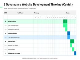 E Governance Website Development Timeline Contd Tweaks Ppt Powerpoint Presentation Outline