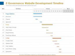 E Governance Website Development Timeline Design Approval Ppt Powerpoint Topics