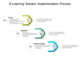E Learning Solution Implementation Process