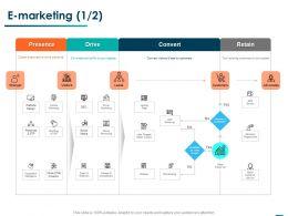 E Marketing Convert Ppt Powerpoint Presentation Model Aids