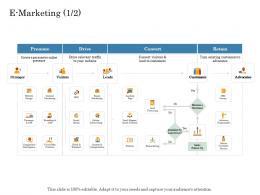 E Marketing Presence Online Trade Management Ppt Diagrams