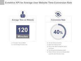 E Metrics Kpi For Average User Website Time Conversion Rate Powerpoint Slide