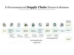E Procurement And Supply Chain Process In Business