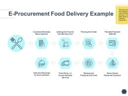 E Procurement Food Delivery Example Customer Ppt Powerpoint Presentation Inspiration