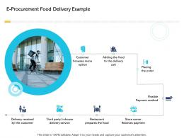 E Procurement Food Delivery Example Digital Business And Ecommerce Management Ppt Grid