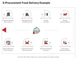 E Procurement Food Delivery Example Internet Business Management Ppt Powerpoint Ideas