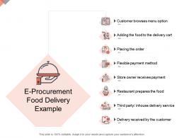 E Procurement Food Delivery Example Online Business Management Ppt Graphics