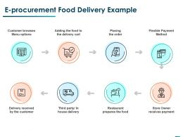 E Procurement Food Delivery Example Ppt Powerpoint Presentation Slides Structure