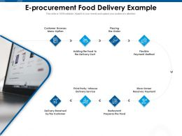 E Procurement Food Delivery Example Prepares Ppt Powerpoint Presentation Model Design Ideas