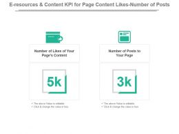 E Resources And Content Kpi For Page Content Likes Number Of Posts Powerpoint Slide