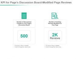 E Resources And Content Kpi For Post Impressions Viewed Page Posts Ppt Slide
