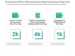 E Resources Kpi For Sharing Stories Page Impressions Page Like Ppt Slide