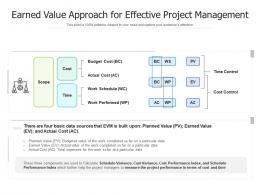 Earned Value Approach For Effective Project Management