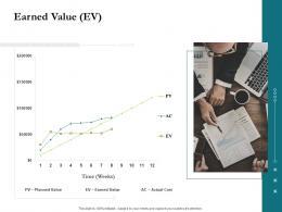 Earned Value EV Project Success Metrics Ppt Ideas Information