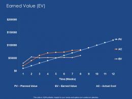 Earned Value Ev Success Evaluation Ppt Powerpoint Presentation Slides Deck