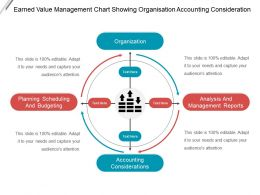 Earned Value Management Chart Showing Organisation Accounting Consideration