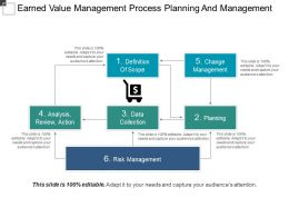 Earned Value Management Process Planning And Management