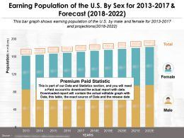 Earning Population Of The US By Sex For 2013-2022