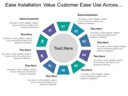 Ease Installation Value Customer Ease Use Across Channels