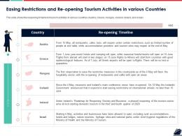 Easing Restrictions And Re Opening Tourism Activities In Various Countries Ppt Pictures