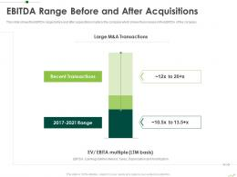 Ebitda Range Before And After Acquisitions Routes To Inorganic Growth Ppt Slides
