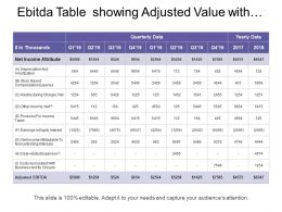 Ebitda Table Showing Adjusted Value With Depreciation Amortization Restruction Charges