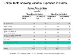 Ebitda Table Showing Variable Expenses Includes Income Tax Expenses Interest Income
